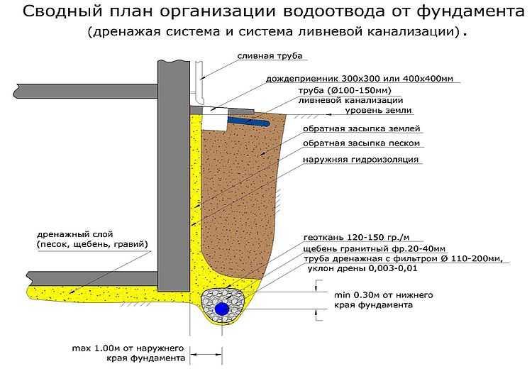 Правильное решение водоотведения от фундамента - система ливневой канализации и дренаж